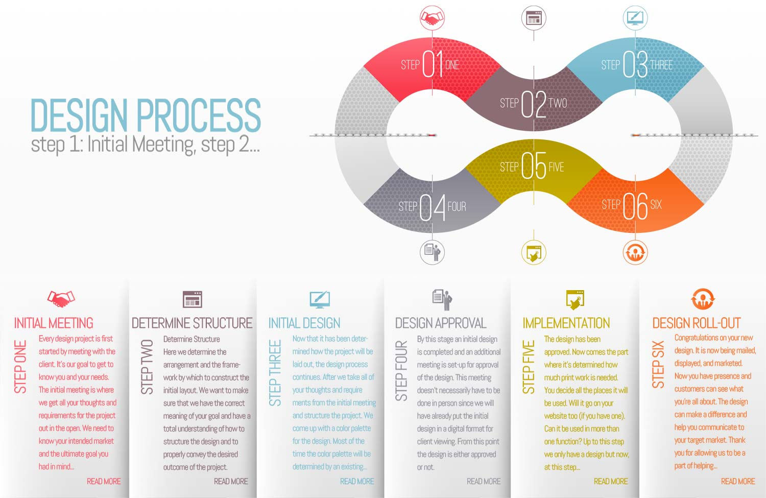 Designs Connexion Design Process Chart